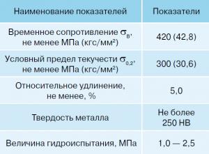 Основные характеристики фасонных частей ВЧШГ